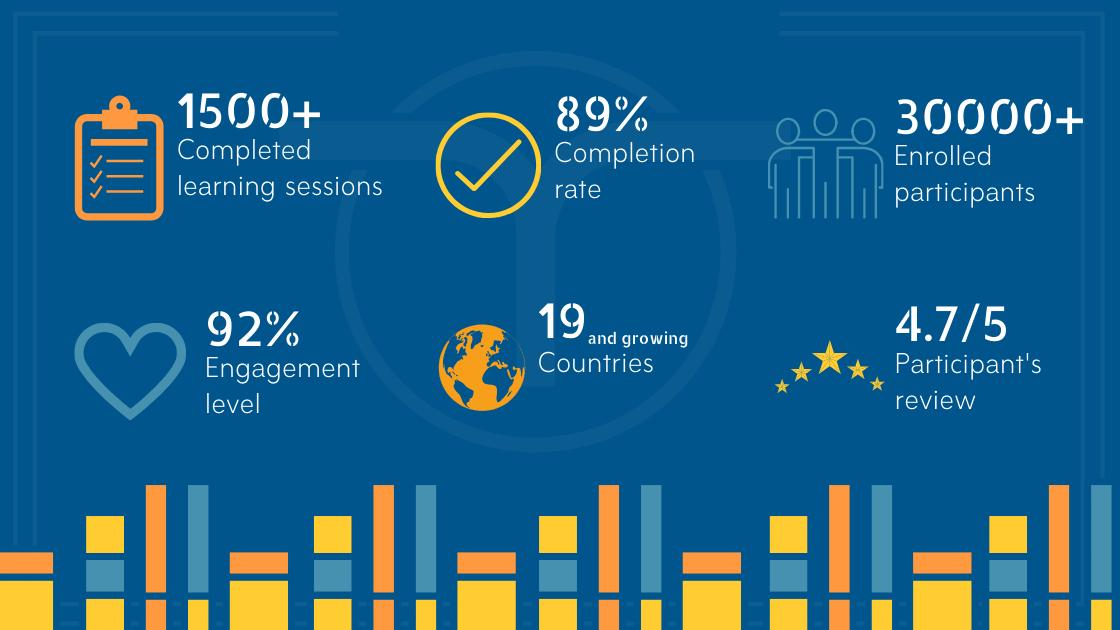 Code of Talent platform statistics